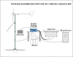 instalacion_mini_generador_eolico