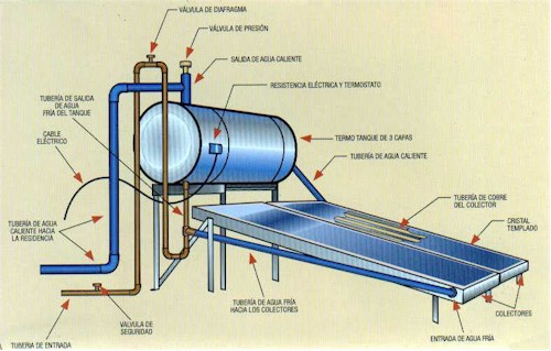 Calentadores solares de agua energias renovables for Placas solares para calentar agua