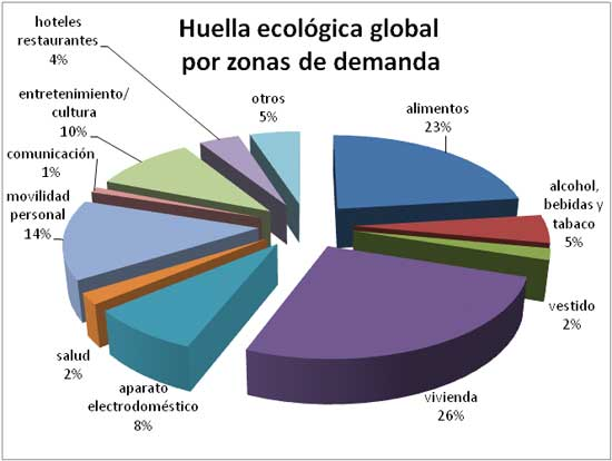 huella ecologica global