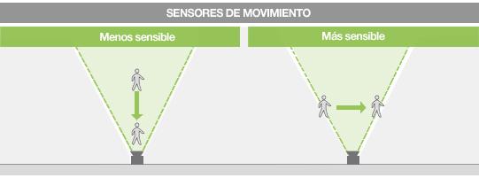 Ahorra con las luces led con sensor de movimiento - Detector de movimiento para luces ...